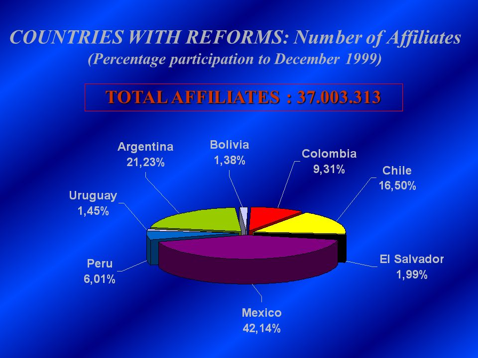 COUNTRIES WITH REFORMS: Number of Affiliates (Percentage participation to December 1999)