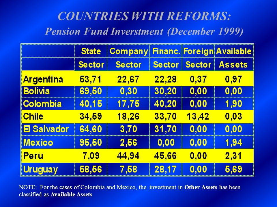 COUNTRIES WITH REFORMS: Pension Fund Inverstment (December 1999)