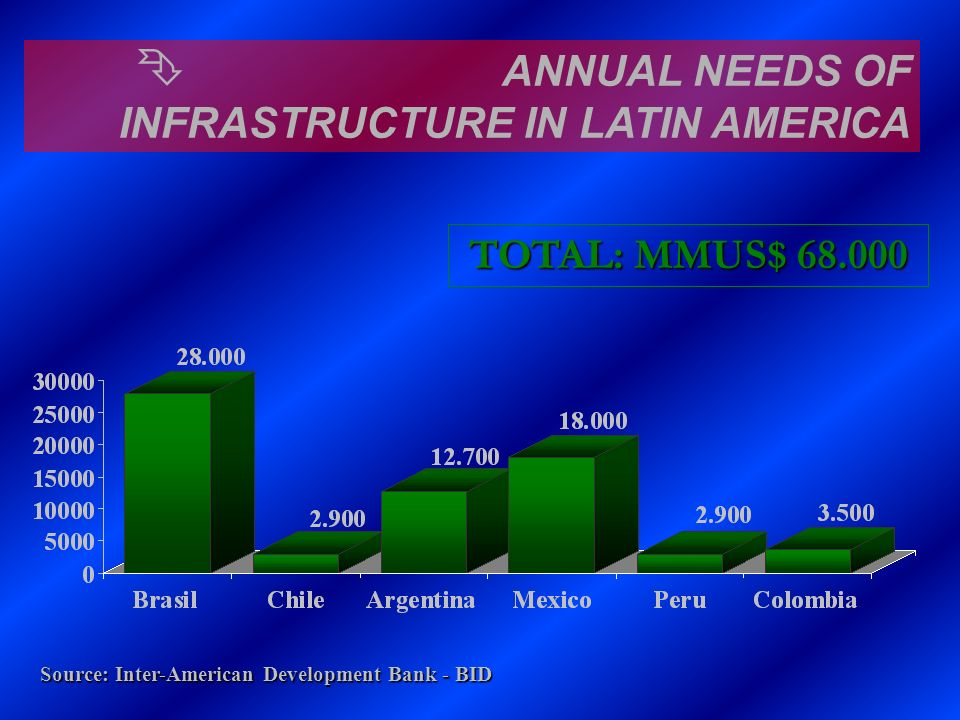 ANNUAL NEEDS OF INFRASTRUCTURE IN LATIN AMERICA
