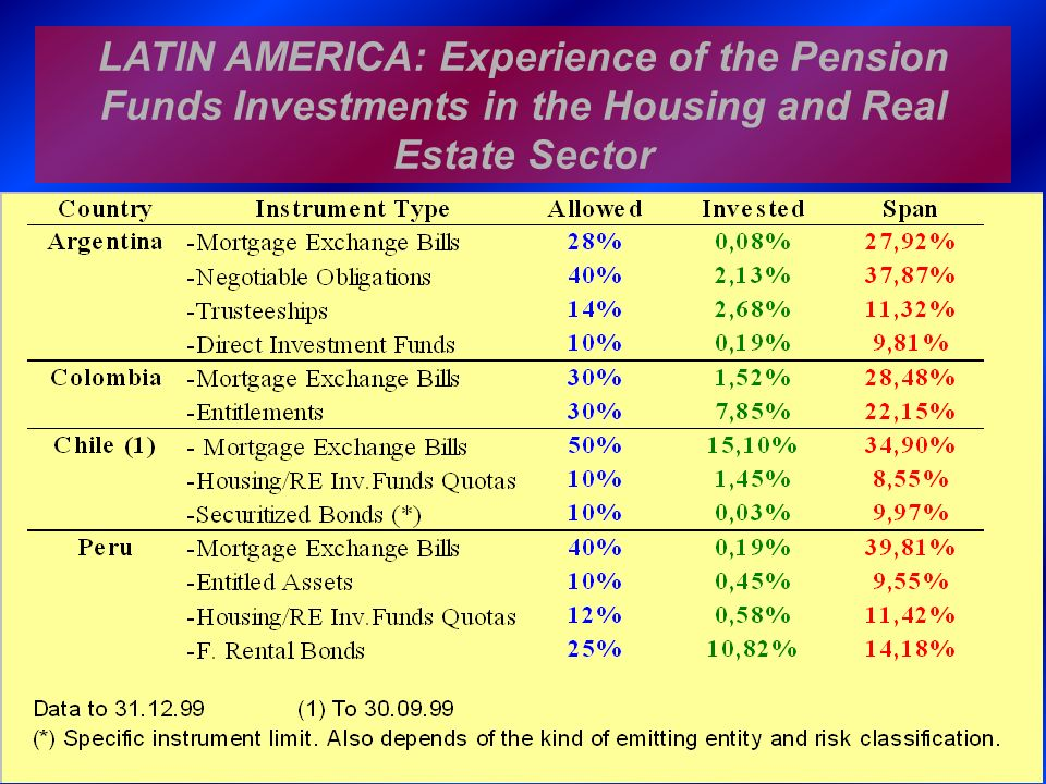 LATIN AMERICA: Experience of the Pension Funds Investments in the Housing and Real Estate Sector