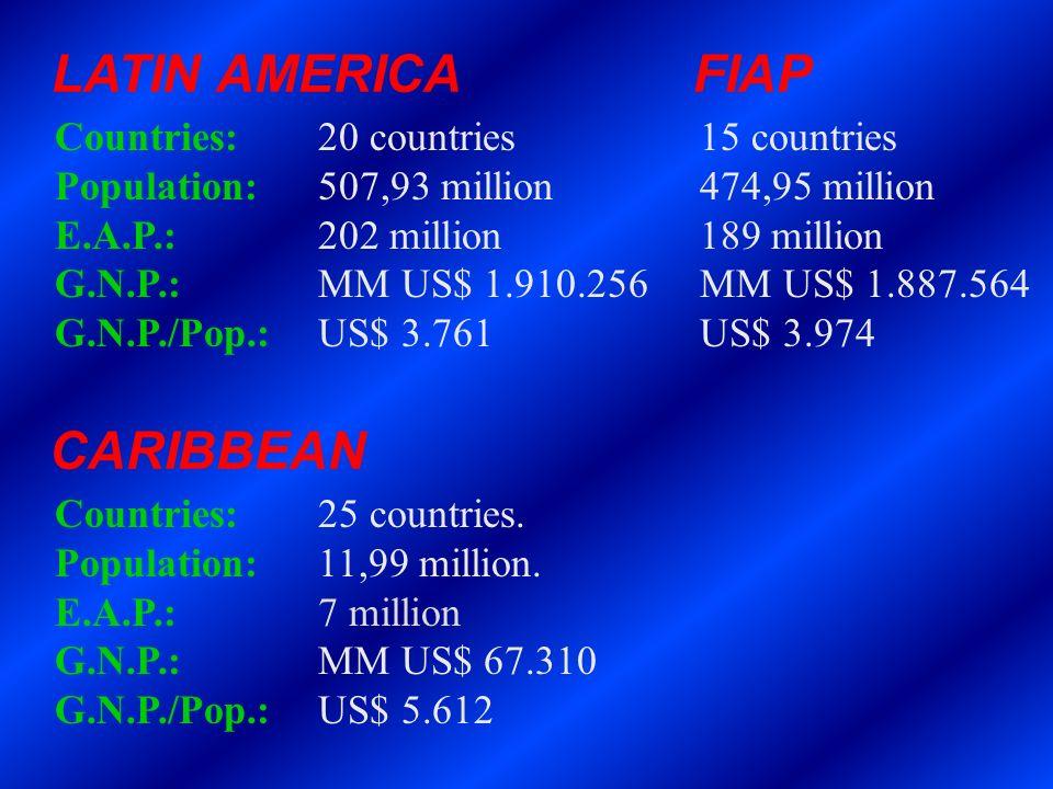 LATIN AMERICA FIAP CARIBBEAN Countries: 20 countries 15 countries