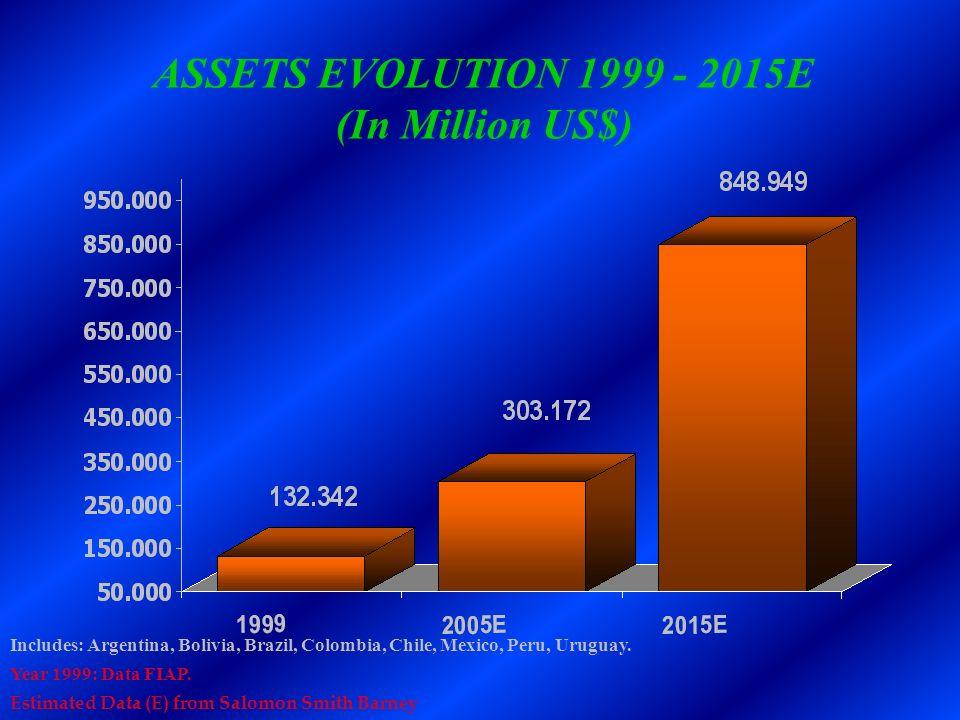 ASSETS EVOLUTION 1999 - 2015E (In Million US$)