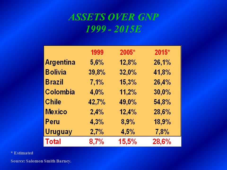 ASSETS OVER GNP 1999 - 2015E * Estimated Source: Salomon Smith Barney.