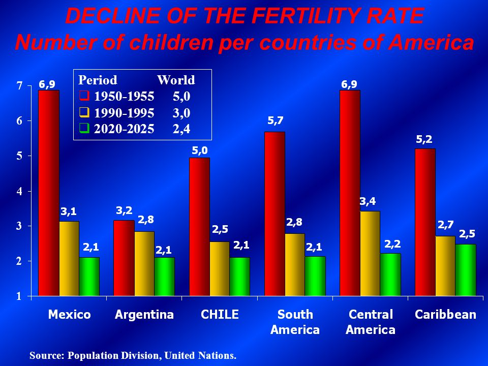 DECLINE OF THE FERTILITY RATE