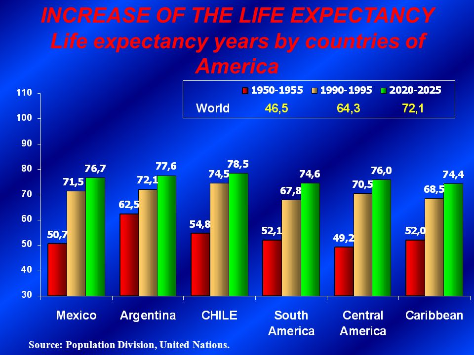 INCREASE OF THE LIFE EXPECTANCY Life expectancy years by countries of