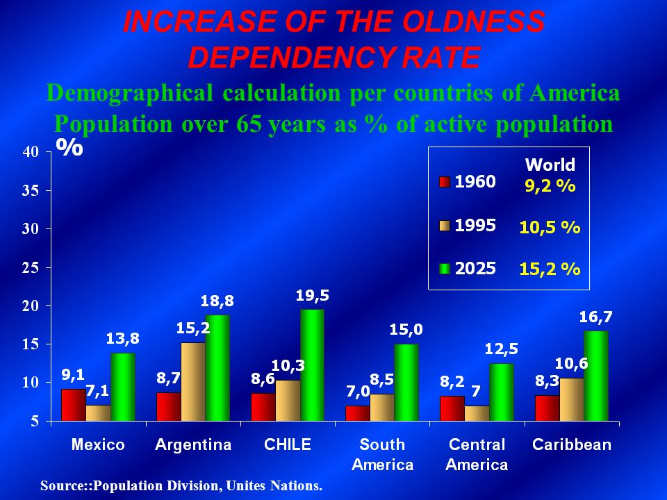 INCREASE OF THE OLDNESS DEPENDENCY RATE