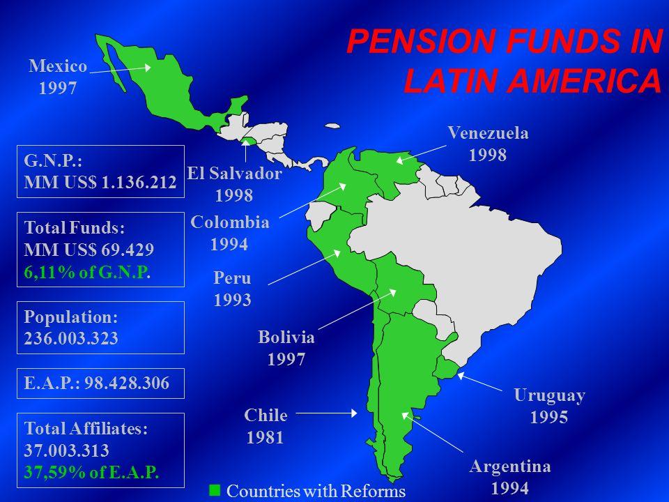 PENSION FUNDS IN LATIN AMERICA Mexico 1997 Venezuela 1998 G.N.P.: