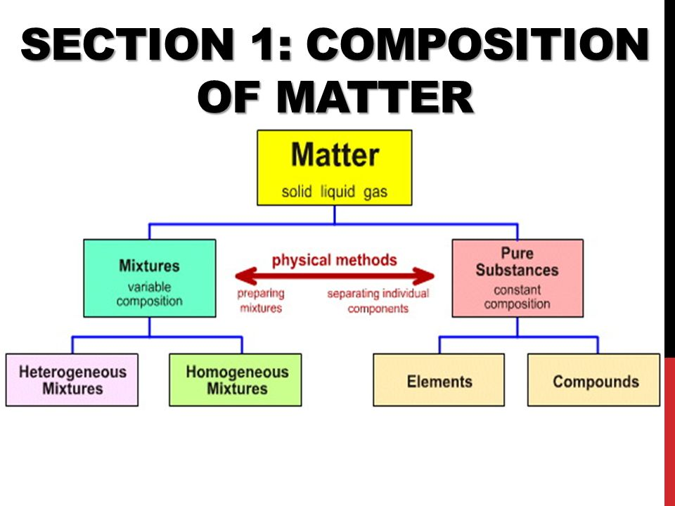 Section 1: Composition of Matter
