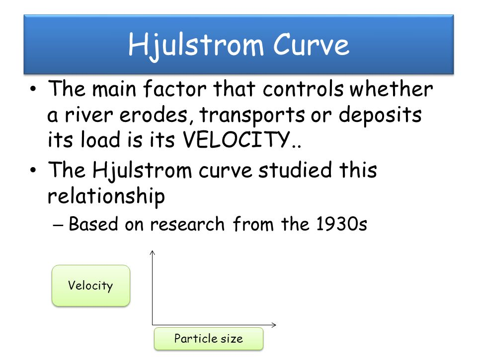 Learning objectives to understand why the hjulstrom curve is a 2 hjulstrom curve the main factor that ccuart Gallery