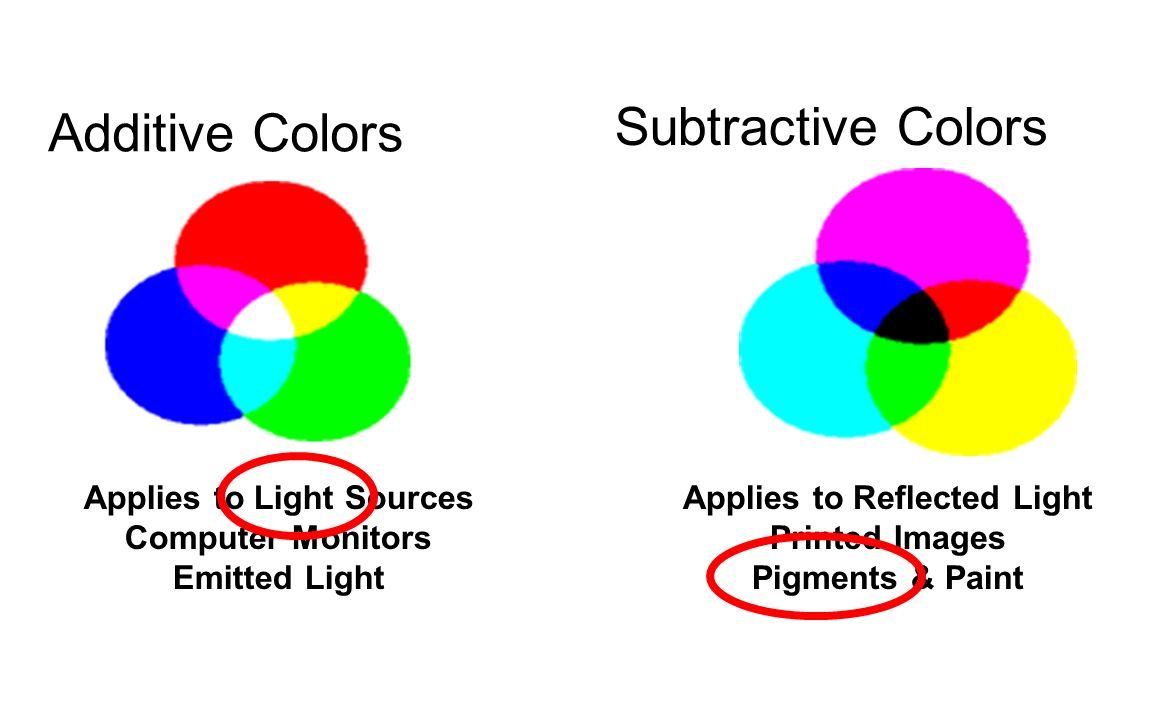 Subtractive Colors Additive Applies To Light Sources