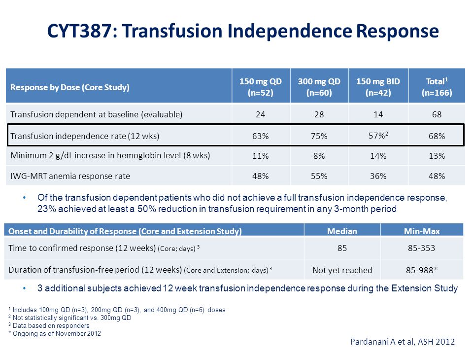 CYT387: Transfusion Independence Response