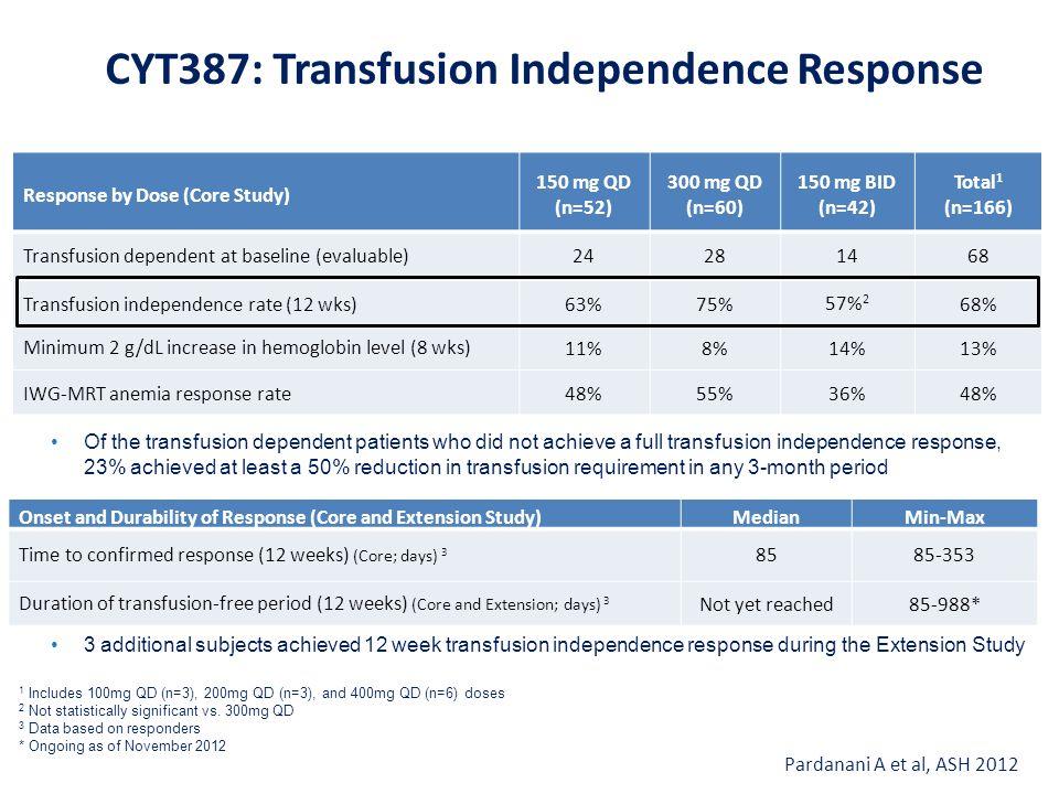 CYT387: Transfusion Independence Response