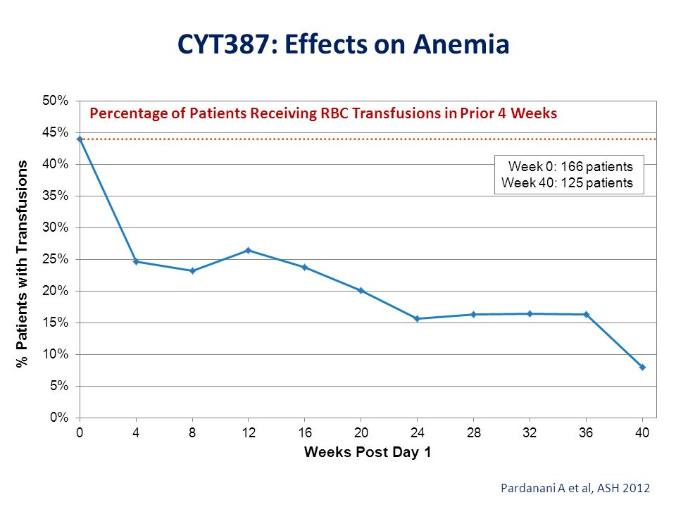 CYT387: Effects on Anemia Percentage of Patients Receiving RBC Transfusions in Prior 4 Weeks.