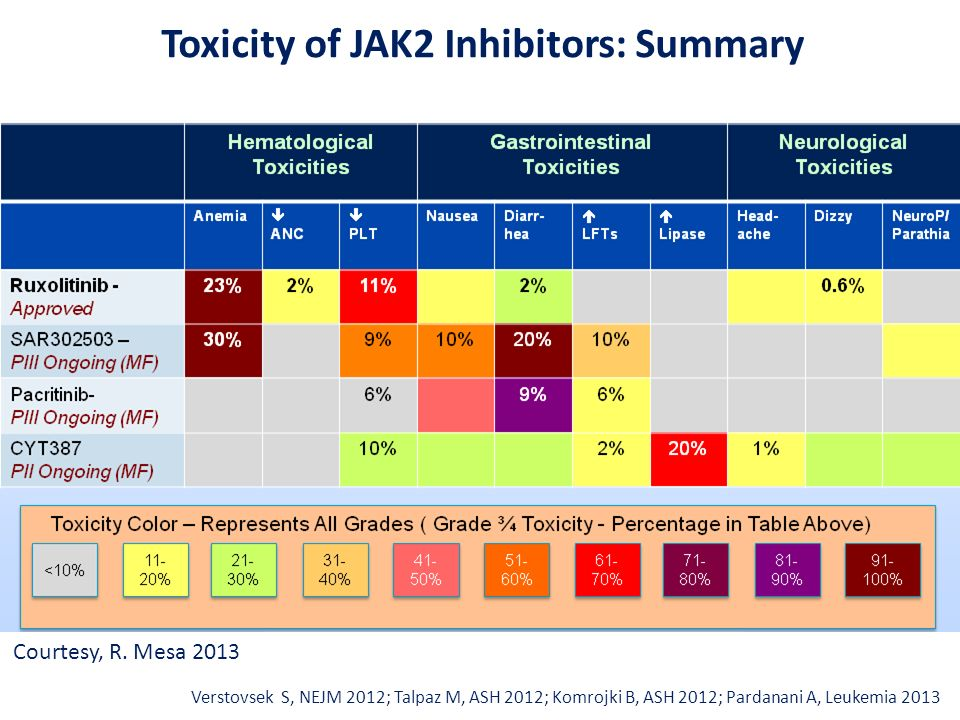 Toxicity of JAK2 Inhibitors: Summary