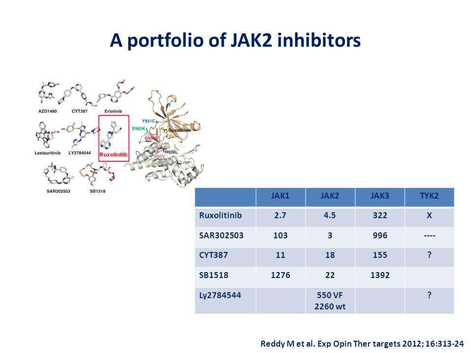 A portfolio of JAK2 inhibitors