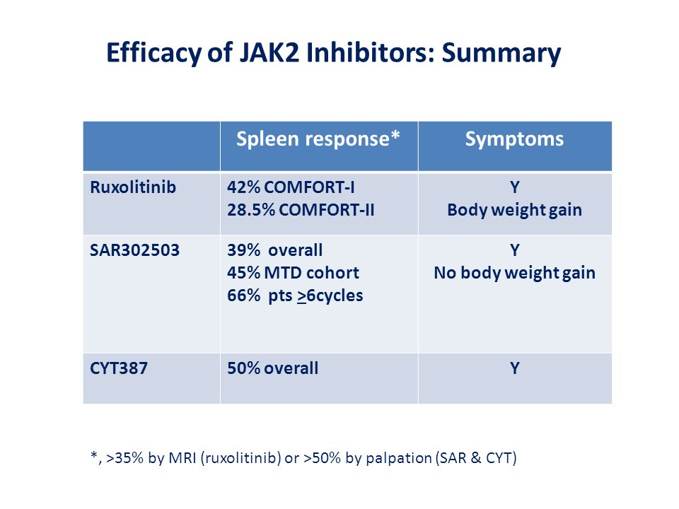 Efficacy of JAK2 Inhibitors: Summary
