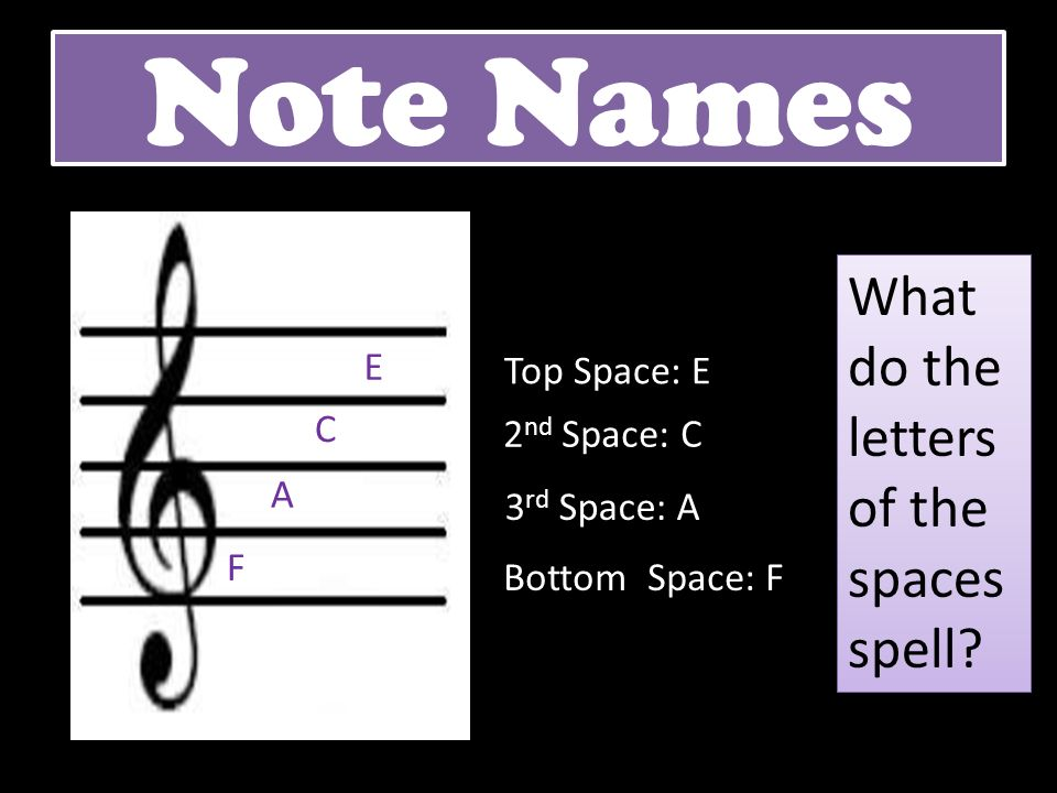 Note Names What do the letters of the spaces spell E Top Space: E C