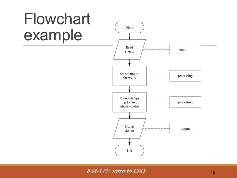 pseudocode samples and flow chart Flowgorithm is a free beginner's programming language that is based on simple  graphical flowcharts typically, when a student first learns to program, they often .