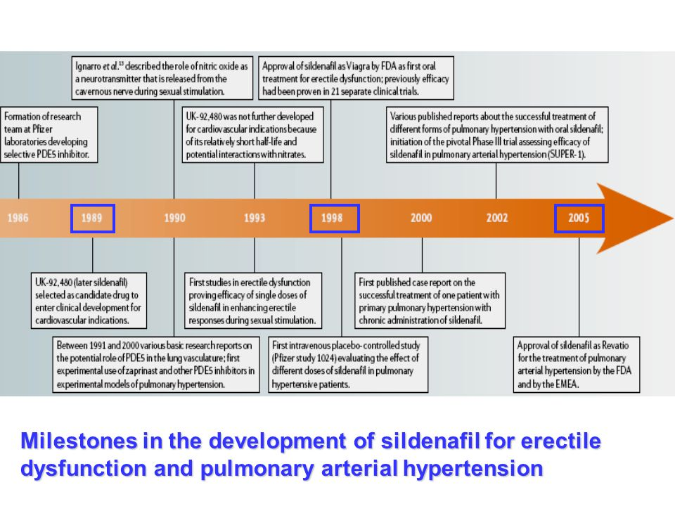 Viagra And Pulmonary Hypertension