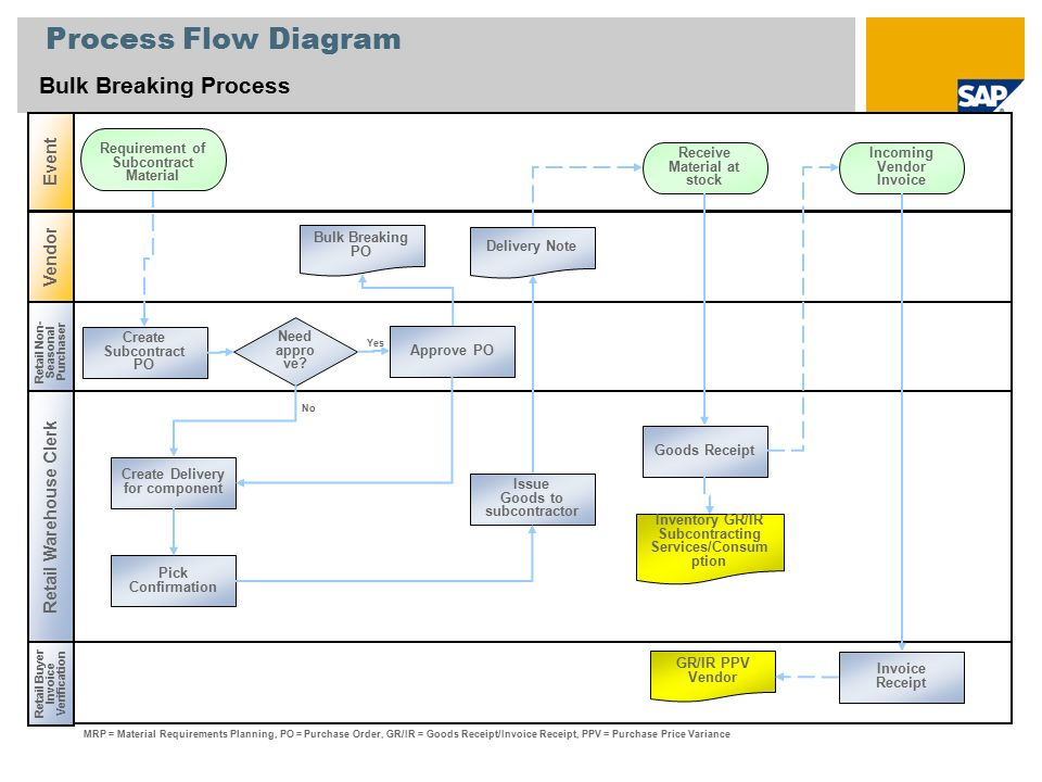 Retail subcontracting sap best practices for retail india ppt 4 process flow diagram ccuart Choice Image