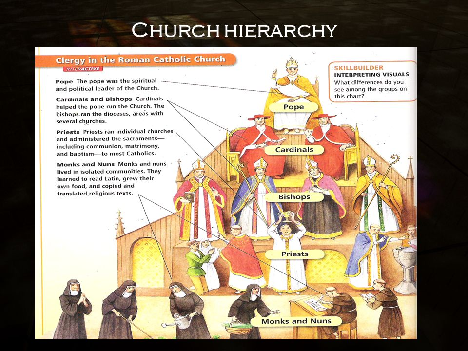 the role of the church during