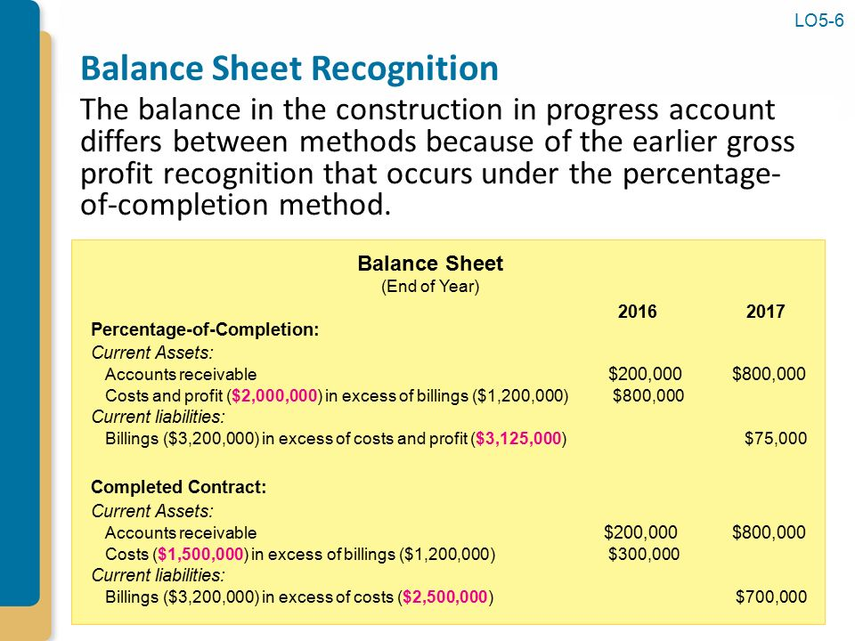 balance sheet and costs Pwc clarifies balance sheet presentation of debt issuance costs and initial up-front commitment fees for revolvers.