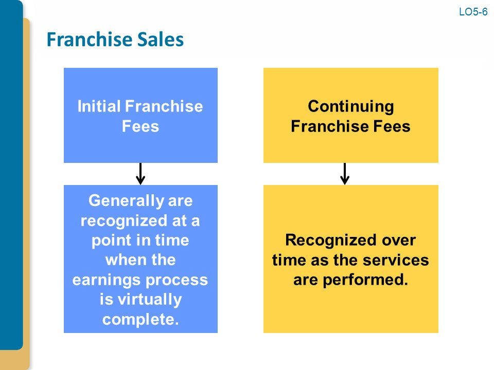 an economic analysis of the retail franchise contract Food service managers are responsible for the daily  economic releases latest  some food service managers oversee multiple locations of a restaurant chain or.