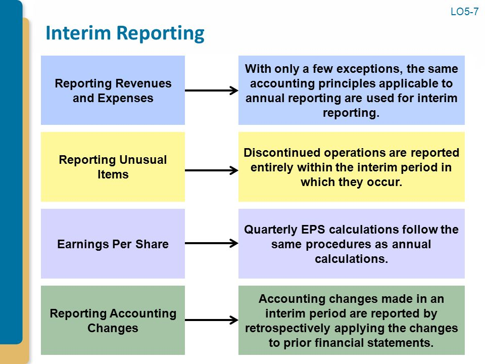income measurement and profitability analysis A simple definition of income measurement is the calculation of profit or loss for an accountant profitability analysis go to profitability analysis ch 20 financial statement special go to financial.