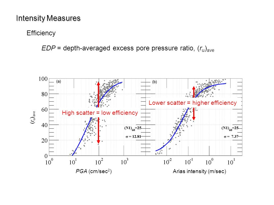 measures for high efficiency and low Measurement is increasingly used in high-stakes applications  a common set  of goals: 1) to better identify high- or low-efficiency providers.