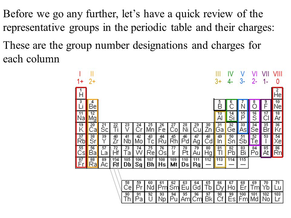 Periodic table charges of each group periodic diagrams science chemical formula writing tutorial ppt online ion charges and the periodic table urtaz Choice Image