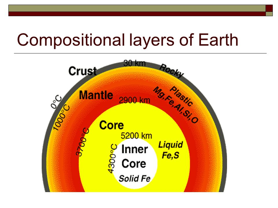the layers of the earth essay This layer extends upward to about 80 kms from the surface of the earth within the mesosphere, at a height of about 60 kms, there occurs a layer called radio-waves absorbing layer at the end of the mesosphere, there is a transitional layer of minimum temperature of -80°c.