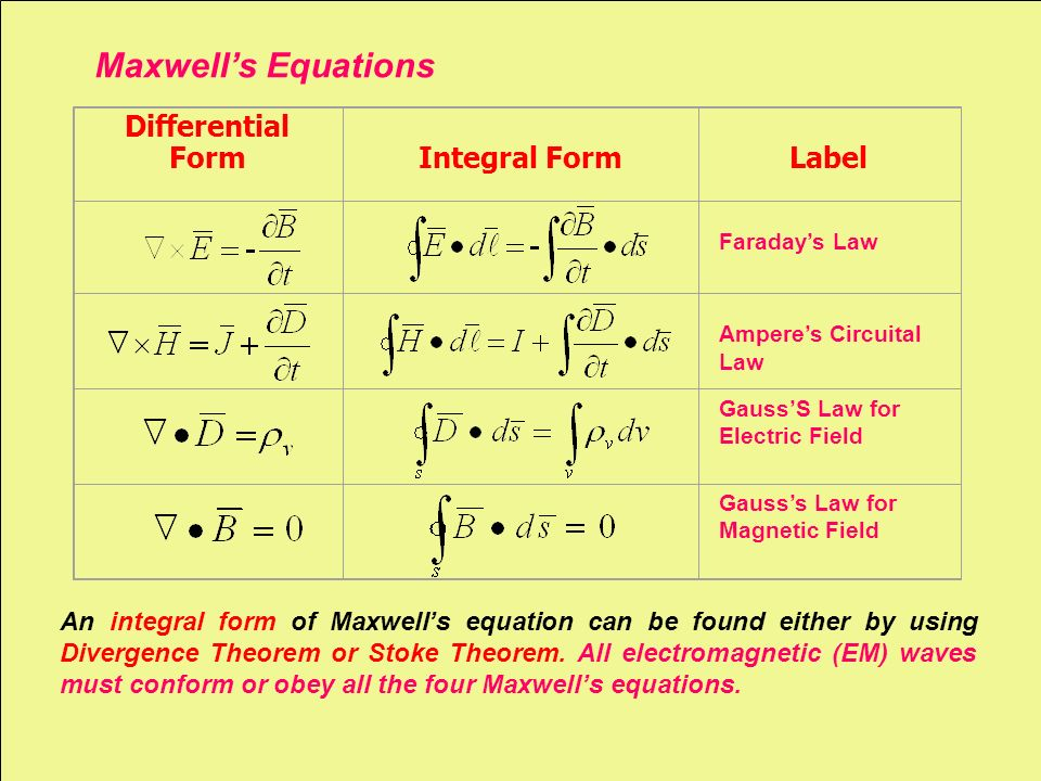 an examination of the equation form of faradays law Faraday's second law of electrolysis: for a given quantity of electricity  the  mathematical form of faraday's laws can be represented by  the mass of  copper into moles (011 moles), we can use equation (1312) to find n = 2   methods that are analogous to volumetric titration analysis are termed  coulometric titrations.