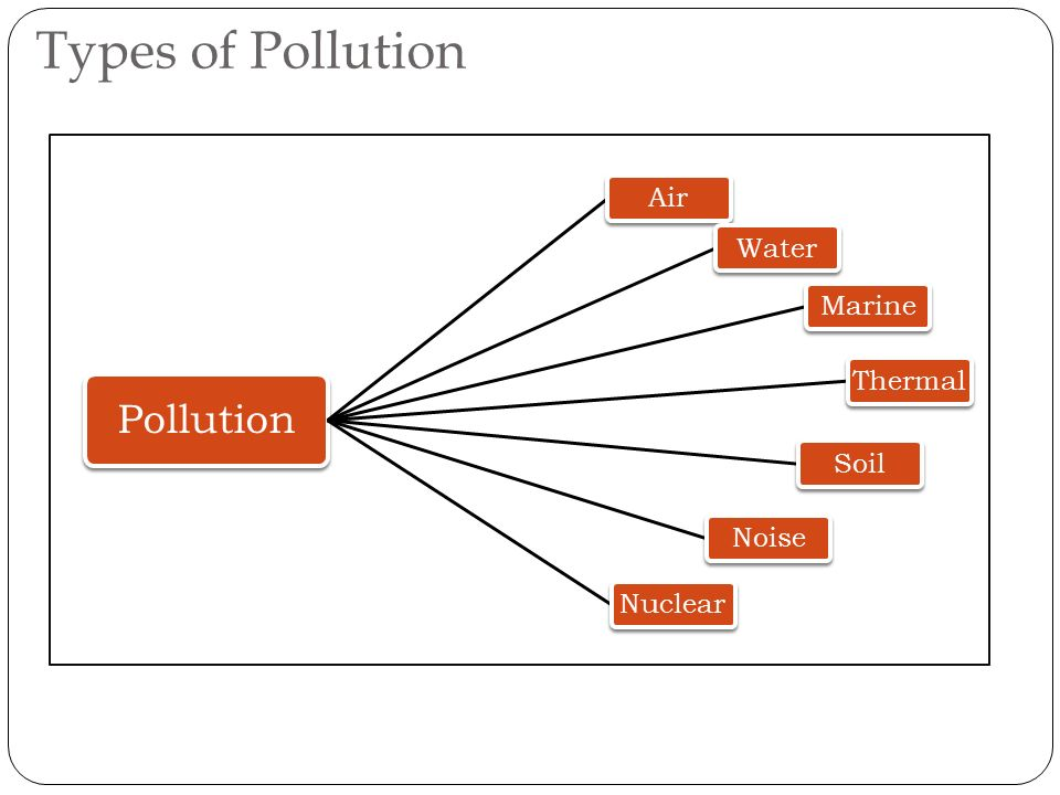 types of soil pollution Different types of pollution are categorized based on the part of the environment which they affect or result which the particular pollution causes each of these types has its own.