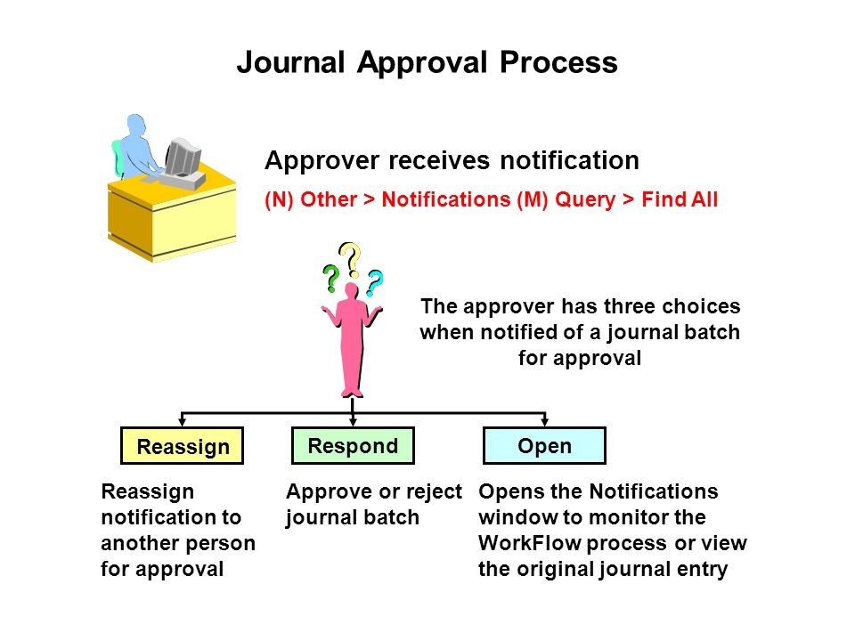 Advanced journal entries ppt download journal approval process ccuart Image collections