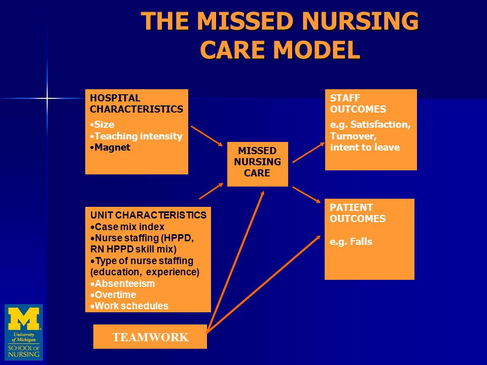 models of nursing This book teaches how to interrelate nursing diagnoses with a variety of conceptual models the new edition remains focused on major nursing theories, while also adding new chapters on the relationship between nursing conceptual models and nursing diagnosis and the use of nursing diagnosis as a conceptual framework.