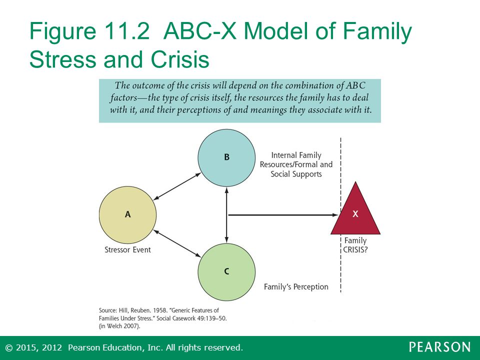 abcx model The abc model of cognitive behavioral therapy (cbt) explains why you think the things you think, why you feel the way you feel, and why you do the things you.