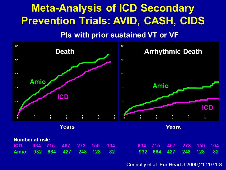 Meta-Analysis of ICD Secondary Prevention Trials: AVID, CASH, CIDS
