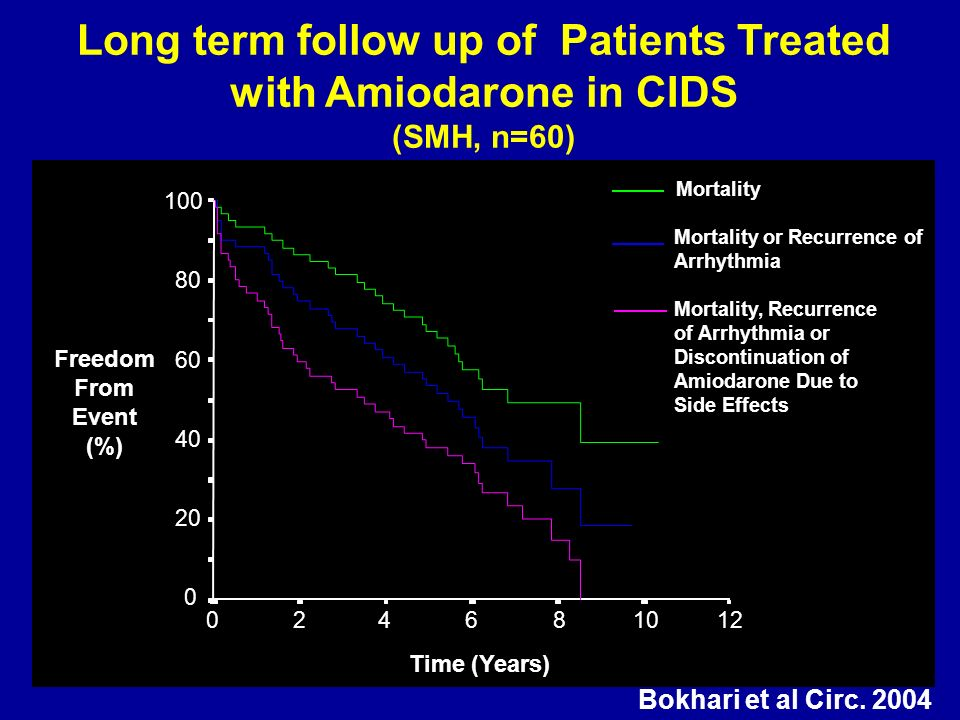 Long term follow up of Patients Treated with Amiodarone in CIDS