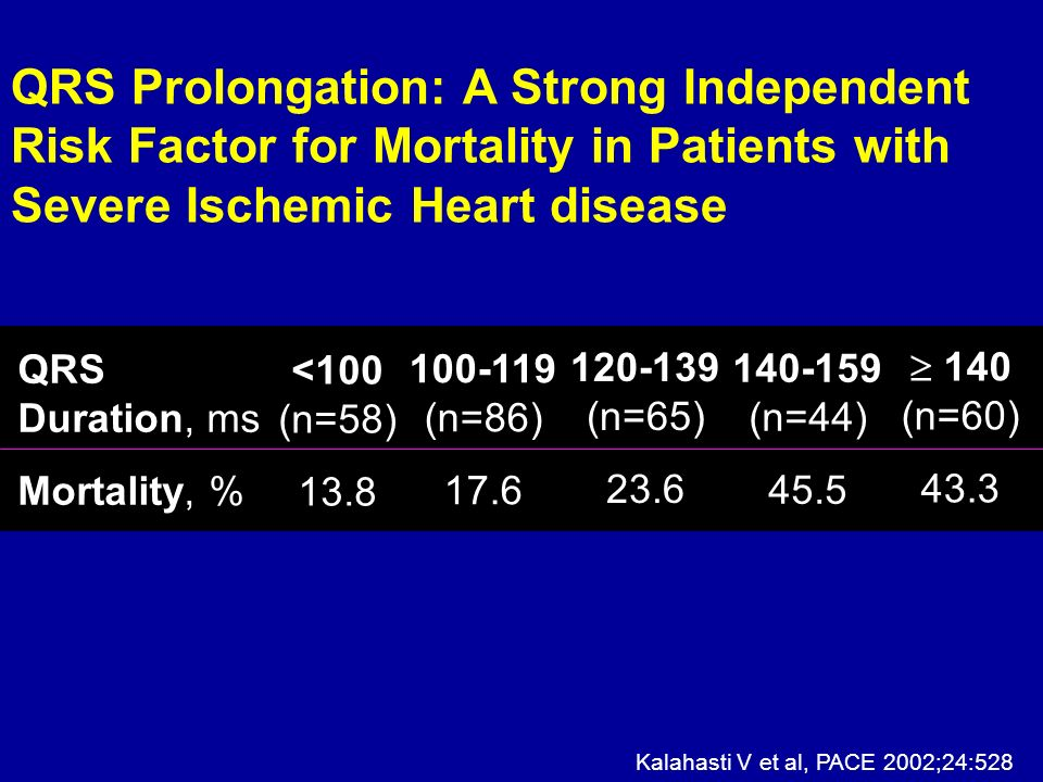 QRS Prolongation: A Strong Independent Risk Factor for Mortality in Patients with Severe Ischemic Heart disease
