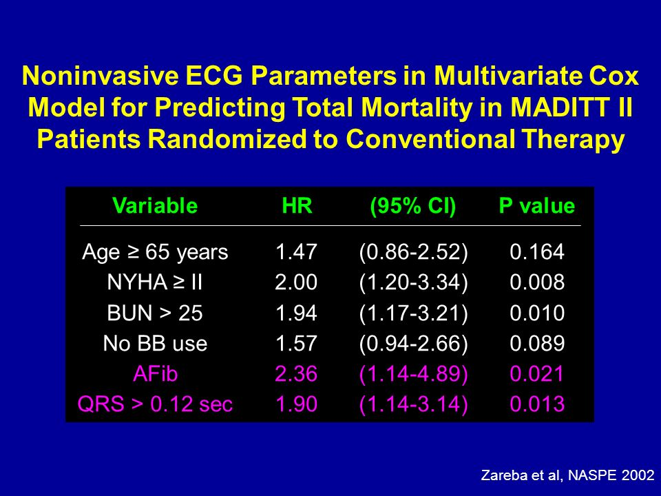 Noninvasive ECG Parameters in Multivariate Cox Model for Predicting Total Mortality in MADITT II Patients Randomized to Conventional Therapy