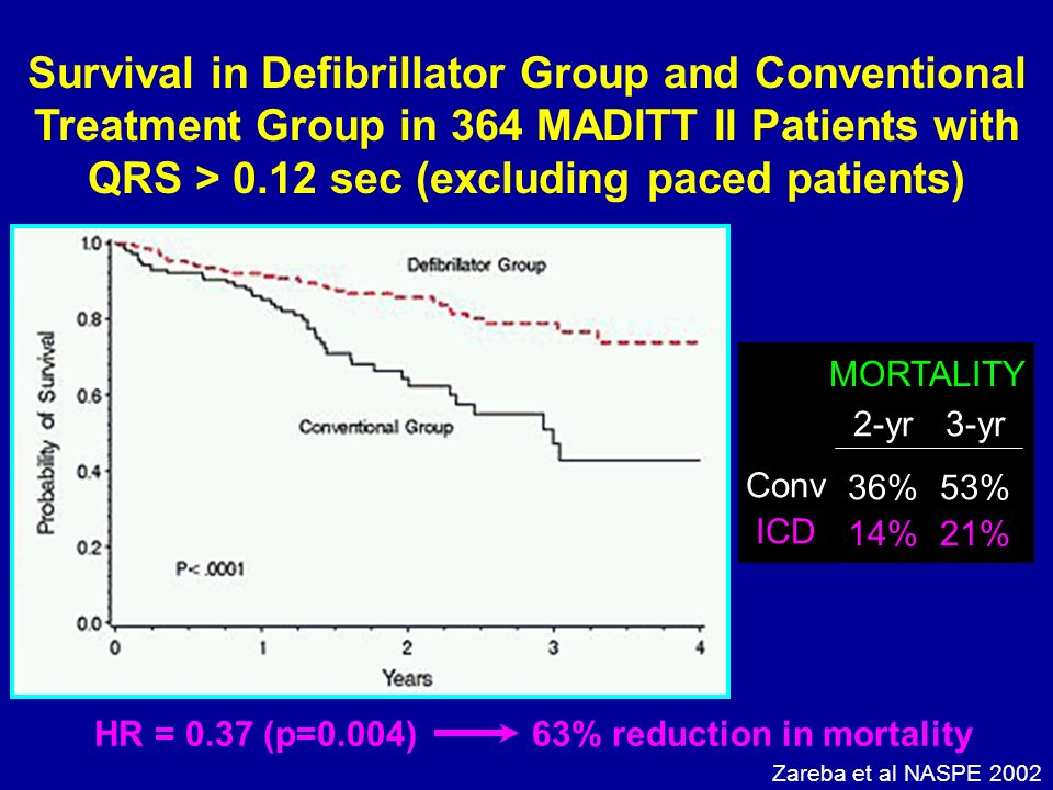 HR = 0.37 (p=0.004) 63% reduction in mortality