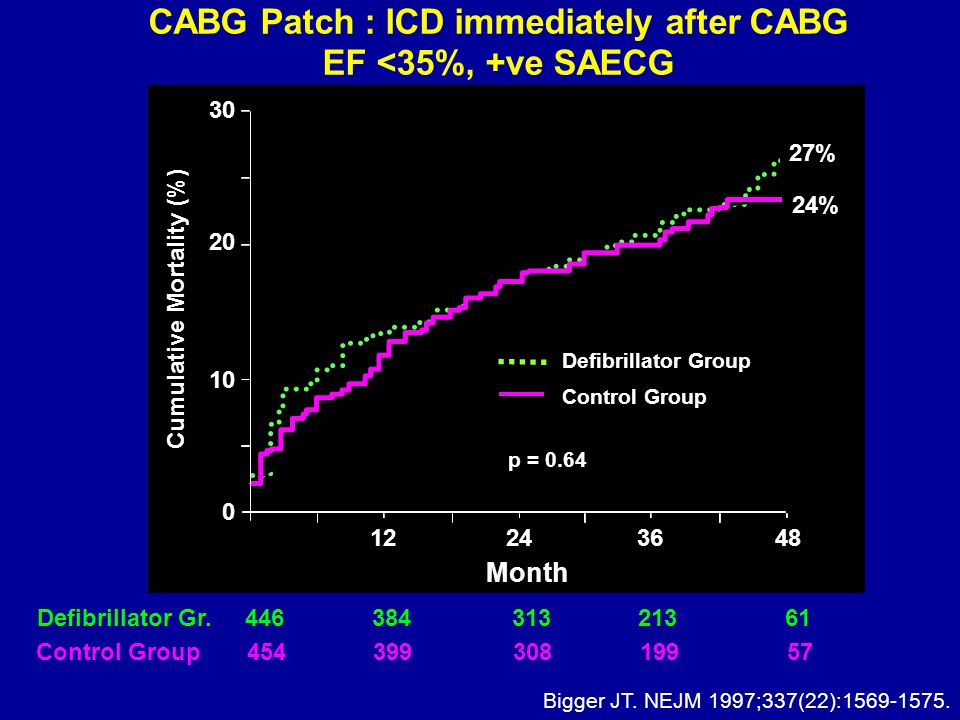CABG Patch : ICD immediately after CABG EF <35%, +ve SAECG