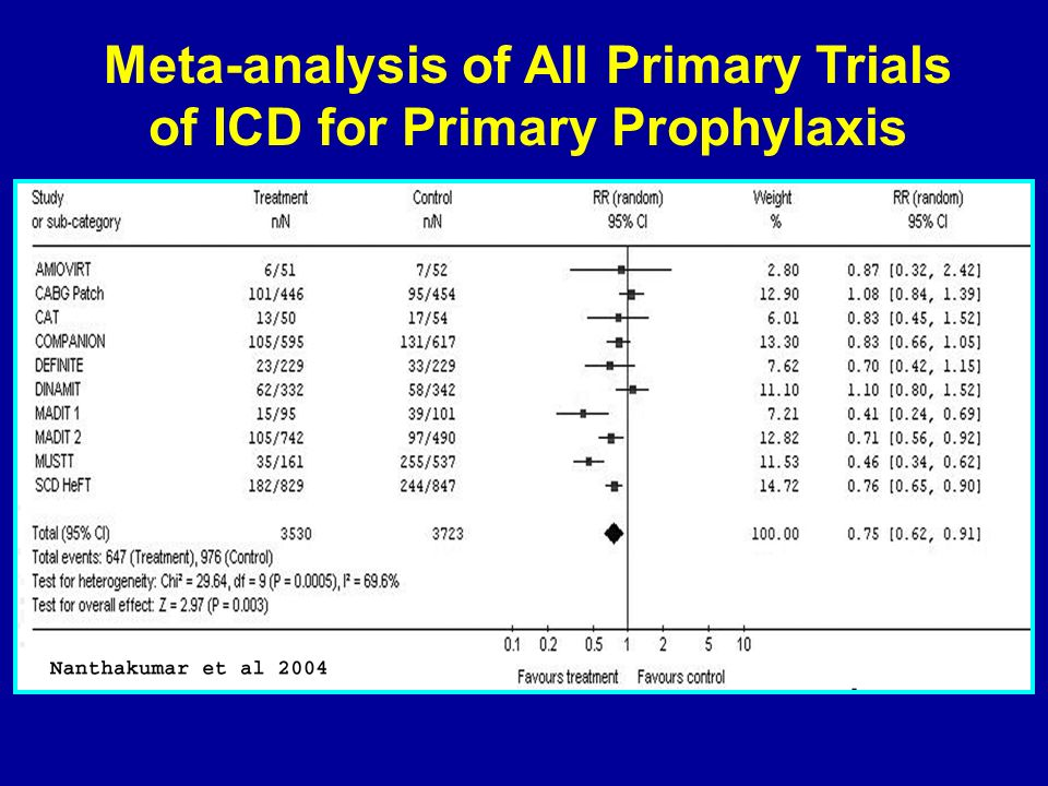 Meta-analysis of All Primary Trials of ICD for Primary Prophylaxis