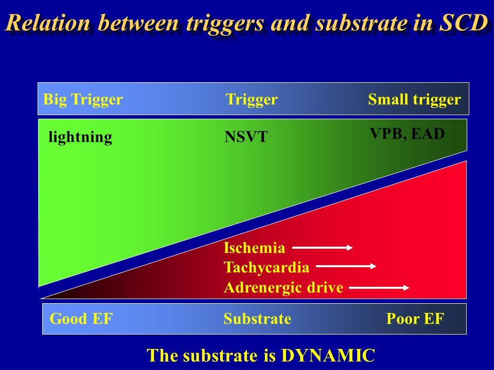 Relation between triggers and substrate in SCD