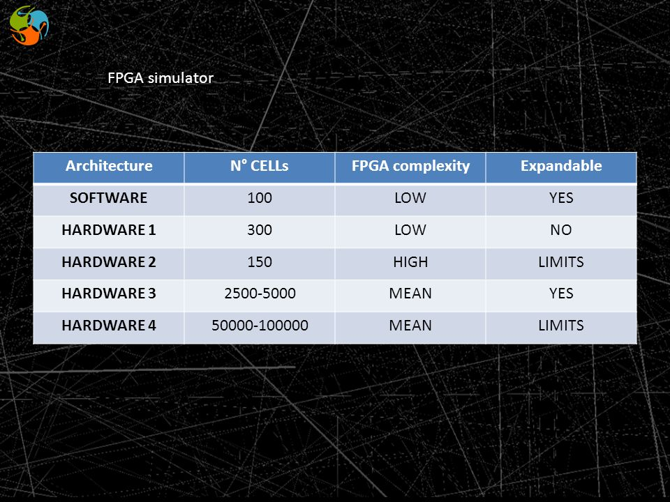FPGA simulator Architecture. N° CELLs. FPGA complexity. Expandable. SOFTWARE. 100. LOW. YES.