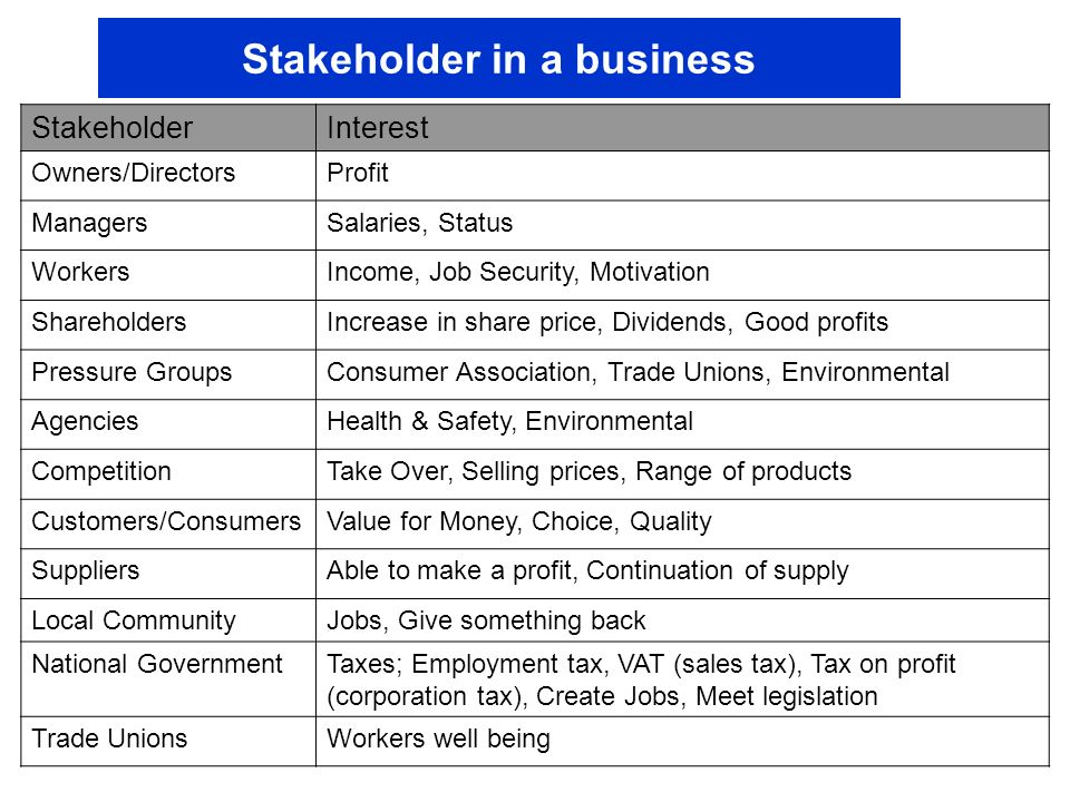 Identifying Training Program Stakeholders and Their Interests