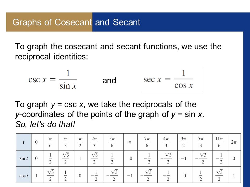 how to remember cosecant secant cotangent