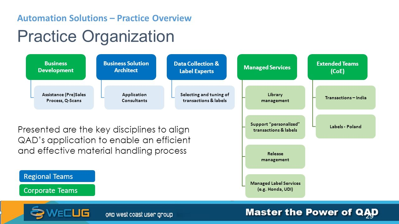 Automation solutions product practice ppt video for Solution architect