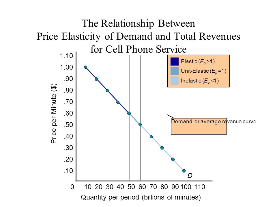 distinguish between price elasticity of demand The upcoming discussion will update you about the difference between arc elasticity and point elasticity there are two measures of price elasticity of demand- arc elasticity and point elasticity arc elasticity concept is easy.