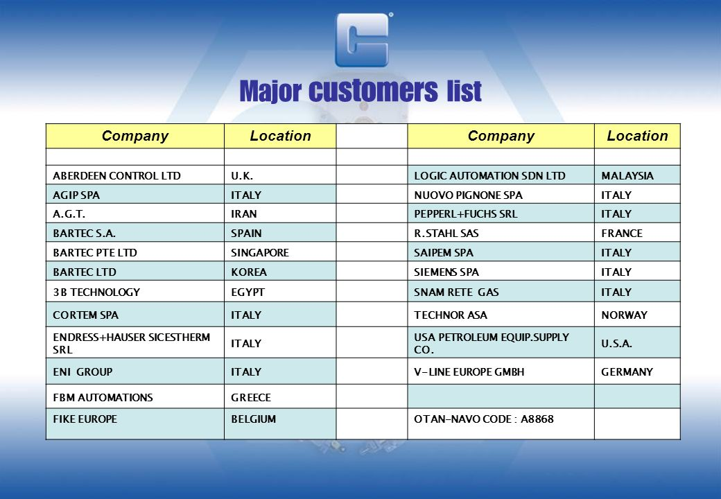 Major customers list Company Location ABERDEEN CONTROL LTD U.K.